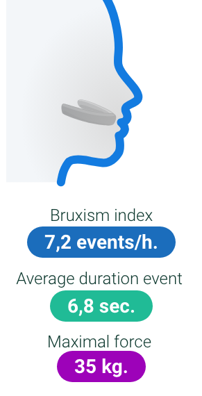 Bruxism monitoring